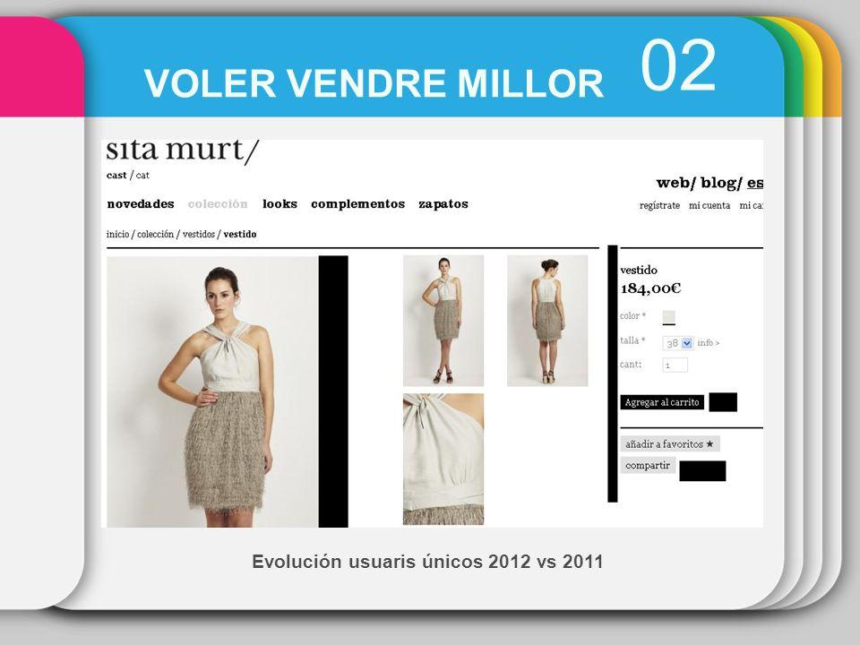 Evolución usuaris únicos 2012 vs 2011 02 VOLER VENDRE MILLOR