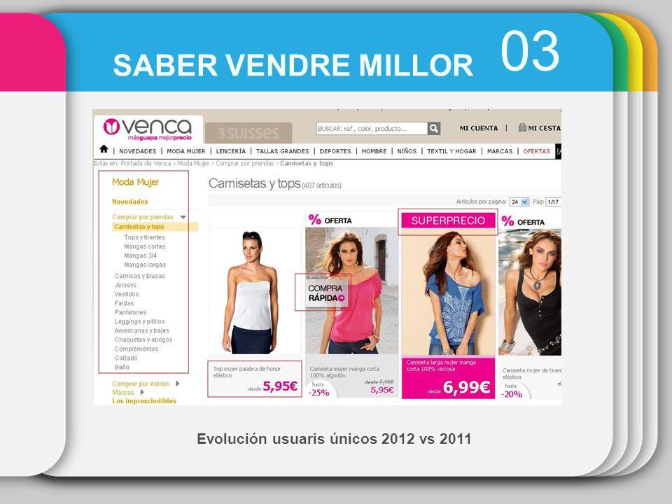 Evolución usuaris únicos 2012 vs 2011 03 SABER VENDRE MILLOR