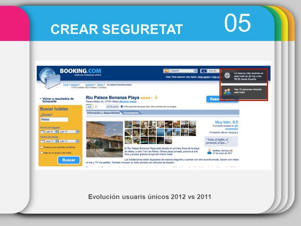 Evolución usuaris únicos 2012 vs 2011 05 CREAR SEGURETAT