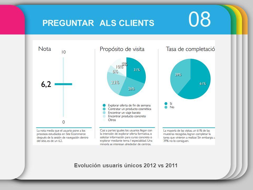 Evolución usuaris únicos 2012 vs 2011 08 PREGUNTAR ALS CLIENTS