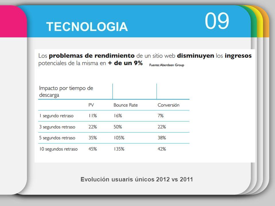 Evolución usuaris únicos 2012 vs 2011 09 TECNOLOGIA