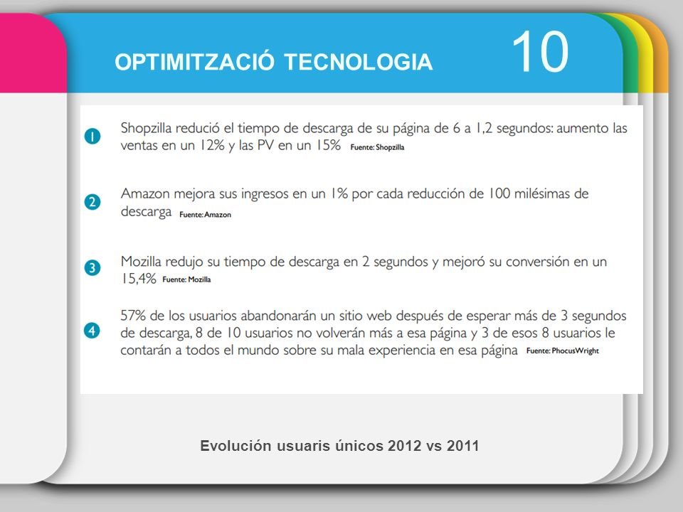 Evolución usuaris únicos 2012 vs 2011 10 OPTIMITZACIÓ TECNOLOGIA