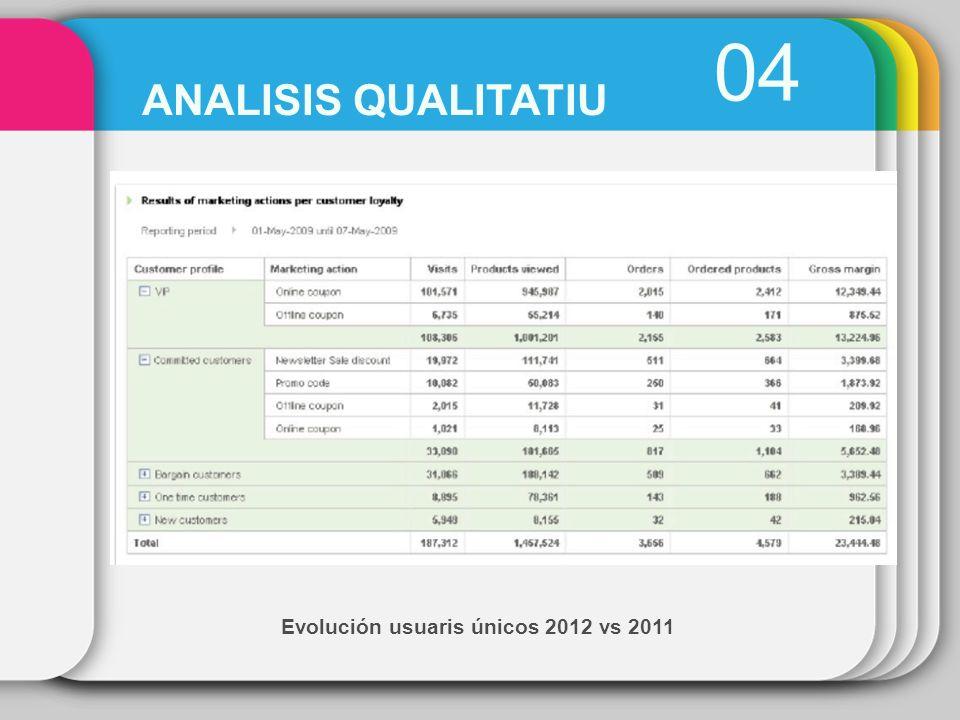 Evolución usuaris únicos 2012 vs 2011 04 ANALISIS QUALITATIU