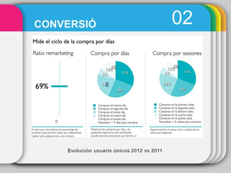 Evolución usuaris únicos 2012 vs 2011 02 CONVERSIÓ