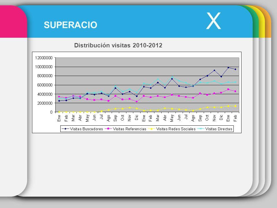 Distribución visitas 2010-2012 X SUPERACIO