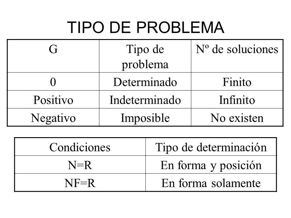 TIPO DE PROBLEMA GTipo de problema Nº de soluciones 0DeterminadoFinito PositivoIndeterminadoInfinito NegativoImposibleNo existen CondicionesTipo de de