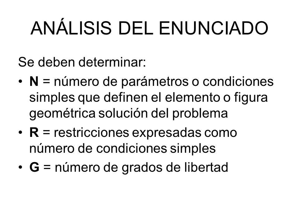ANÁLISIS DEL ENUNCIADO Se deben determinar: N = número de parámetros o condiciones simples que definen el elemento o figura geométrica solución del pr