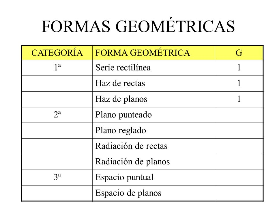 CATEGORÍAFORMA GEOMÉTRICAG 1ªSerie rectilínea1 Haz de rectas1 Haz de planos1 2ªPlano punteado2 Plano reglado2 Radiación de rectas2 Radiación de planos2 3ªEspacio puntual3 Espacio de planos3 FORMAS GEOMÉTRICAS