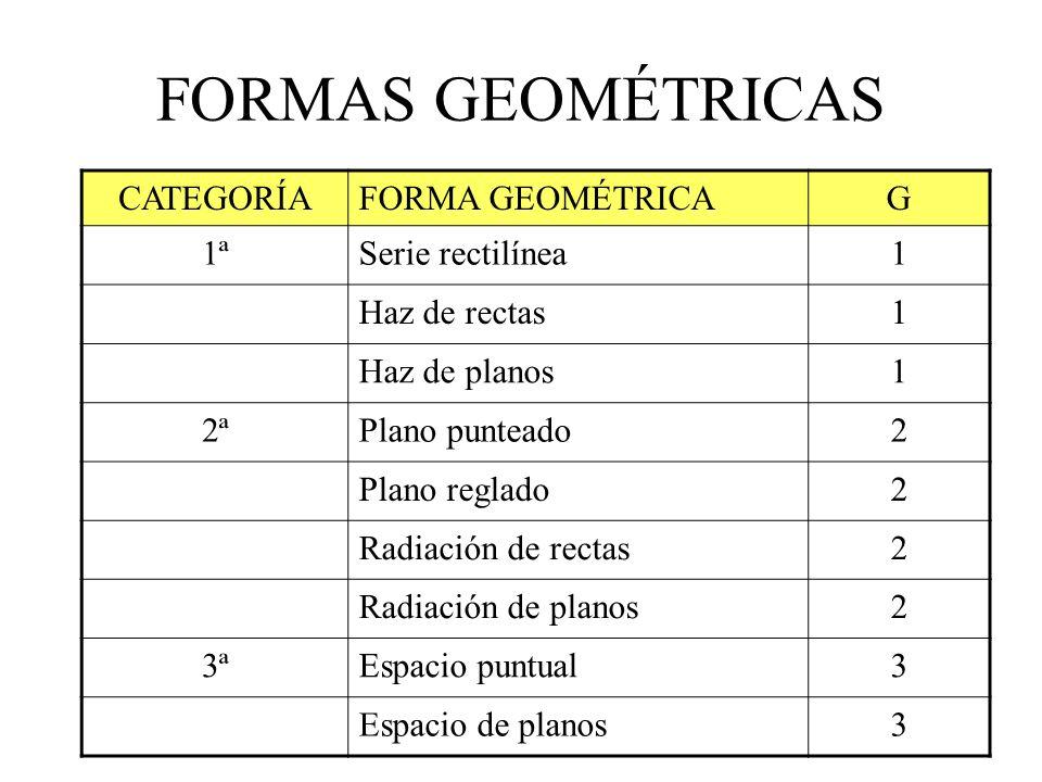 CATEGORÍAFORMA GEOMÉTRICAG 1ªSerie rectilínea1 Haz de rectas1 Haz de planos1 2ªPlano punteado2 Plano reglado2 Radiación de rectas2 Radiación de planos