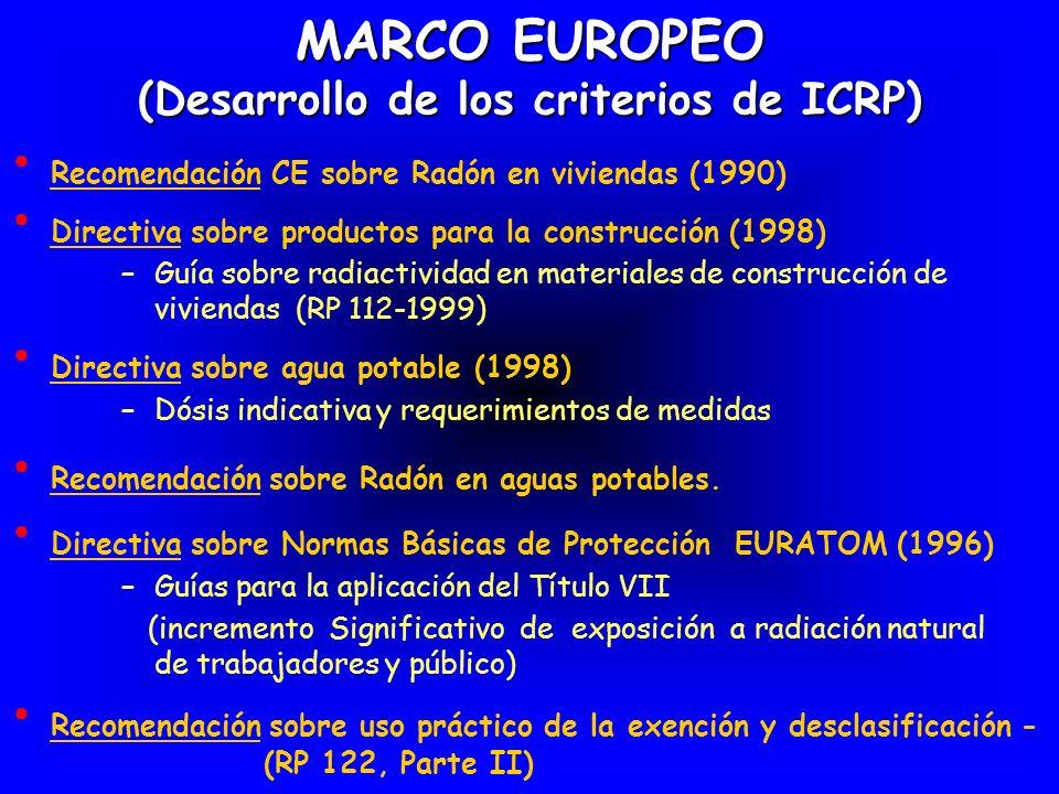 MARCO EUROPEO (Desarrollo de los criterios de ICRP) Recomendación CE sobre Radón en viviendas (1990) Directiva sobre agua potable (1998) – Dósis indic