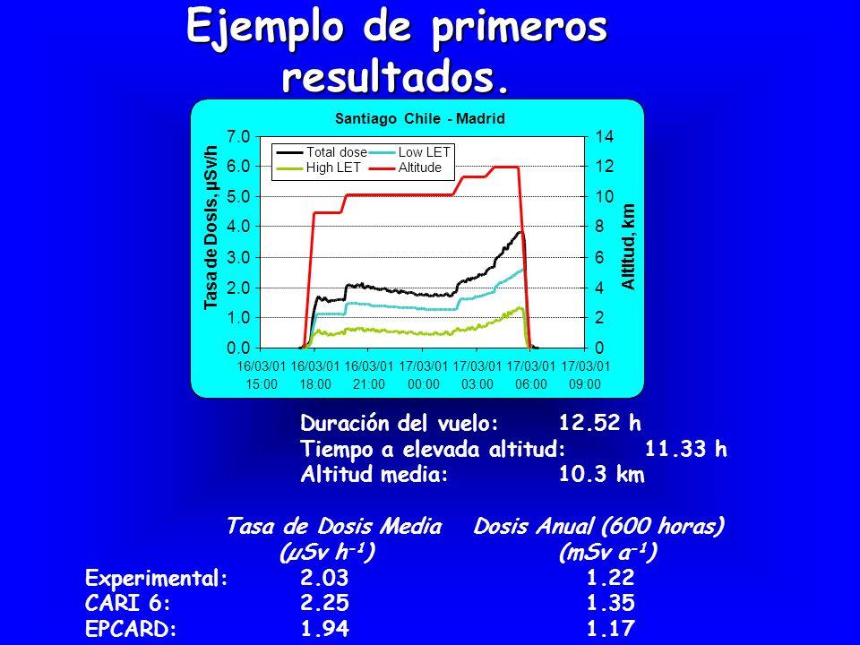 Ejemplo de primeros resultados. Duración del vuelo:12.52 h Tiempo a elevada altitud: 11.33 h Altitud media:10.3 km Tasa de Dosis Media Dosis Anual (60
