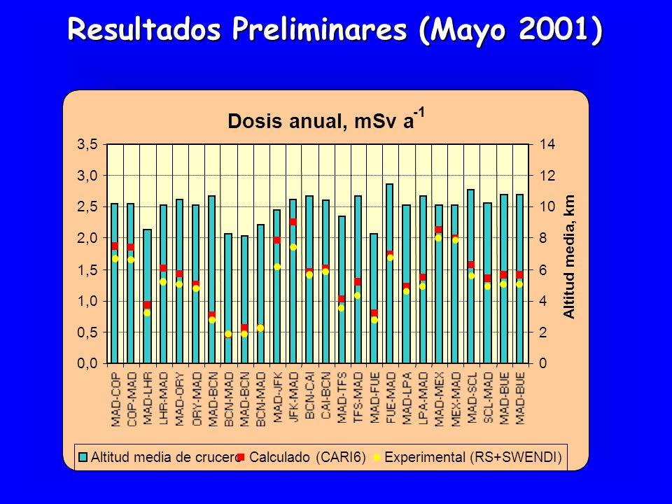 Resultados Preliminares (Mayo 2001) Dosis anual, mSv a 0,0 0,5 1,0 1,5 2,0 2,5 3,0 3,5 0 2 4 6 8 10 12 14 Altitud media, km Altitud media de cruceroCa