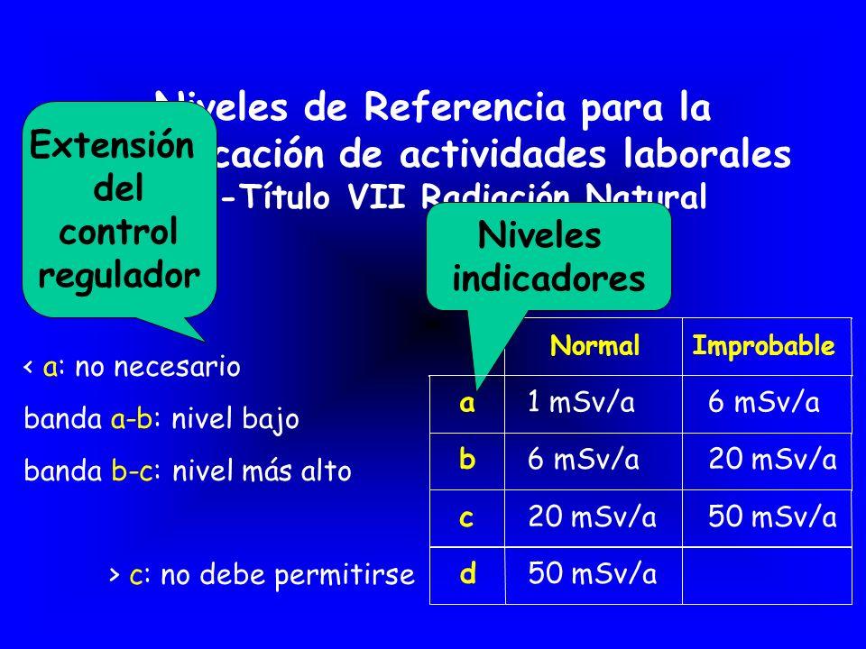 Niveles de Referencia para la identificación de actividades laborales (NB-Título VII Radiación Natural NormalImprobable a1 mSv/a6 mSv/a b 20 mSv/a c 5