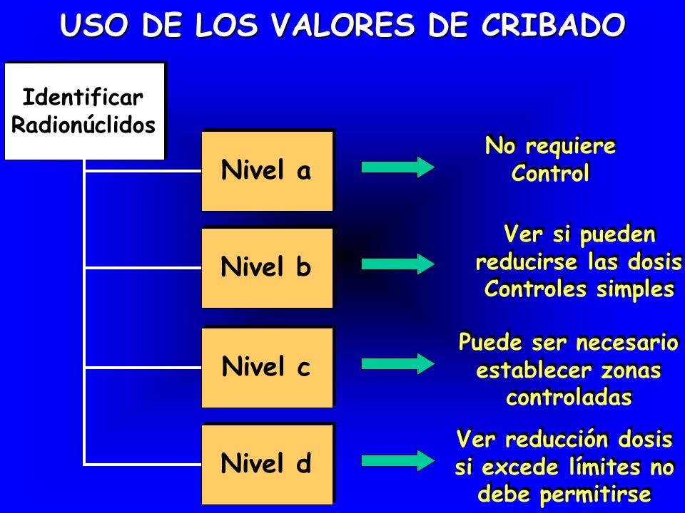 USO DE LOS VALORES DE CRIBADO Identificar Radionúclidos Nivel a No requiere Control Nivel b Ver si pueden reducirse las dosis Controles simples Nivel