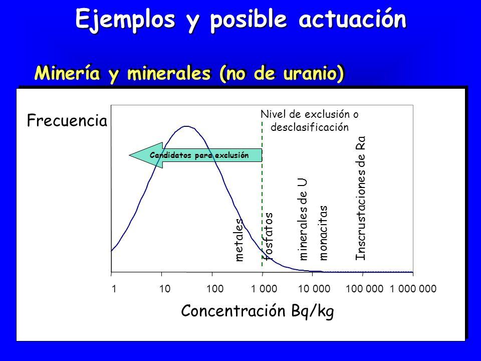 Ejemplos y posible actuación Minería y minerales (no de uranio) Frecuencia Concentración Bq/kg minerales de U metales fosfatos Inscrustaciones de Ra m