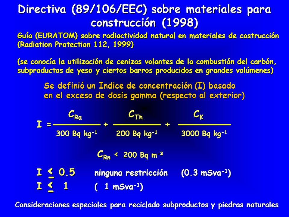 Material Materiales de construcción comunes 226 Ra232Th40 K226 Ra232Th40 K Hormigón40304002401901570 Hormigón aireado de bajo peso604043022001901600 Ladrillos de arcilla roja50 670200 2000 Ladrillos de limos / arenas10 3302529700 Piedra natural60 6401001401040 Yeso natural10 605430280 Materialesdeconstrucción de subproductos industriales Fosfoyesos39020601100160300 Escorias de horno2707024021003401000 Cenizas volantes del carbón1409054011103001450 Valores normales de concentración de actividad (Bq/kg) Valores máximos de concentración de actividad (Bq/kg) CONCENTRACIONES EN MATERIALES HABITUALES PARA LA CONSTRUCCION Referencia: STUK-Finland, 1997 (para UE)