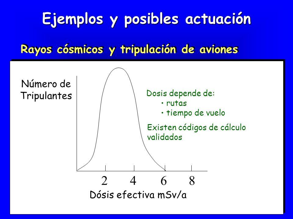 Ejemplos y posibles actuación Rayos cósmicos y tripulación de aviones 2468 Número de Tripulantes Dósis efectiva mSv/a Dosis depende de: rutas tiempo d