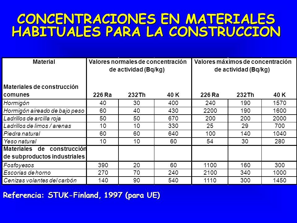 Ejemplos y posible actuación Minería y minerales (no de uranio) Frecuencia Concentración Bq/kg minerales de U metales fosfatos Inscrustaciones de Ra monacitas Nivel de exclusión o desclasificación 1 10 100 1 000 10 000 100 0001 000 000 Candidatos para exclusión