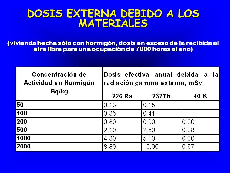 DOSIS EXTERNA DEBIDO A LOS MATERIALES (vivienda hecha sólo con hormigón, dosis en exceso de la recibida al aire libre para una ocupación de 7000 horas