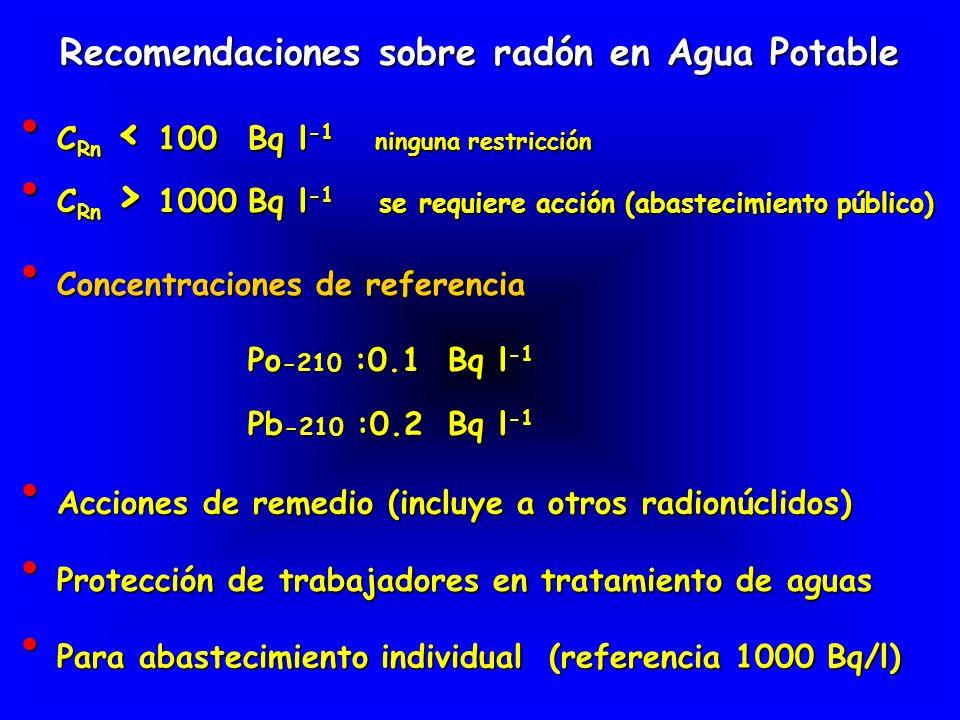 Recomendaciones sobre radón en Agua Potable C Rn < 100 Bq l -1 ninguna restricción C Rn < 100 Bq l -1 ninguna restricción C Rn > 1000Bq l -1 se requie
