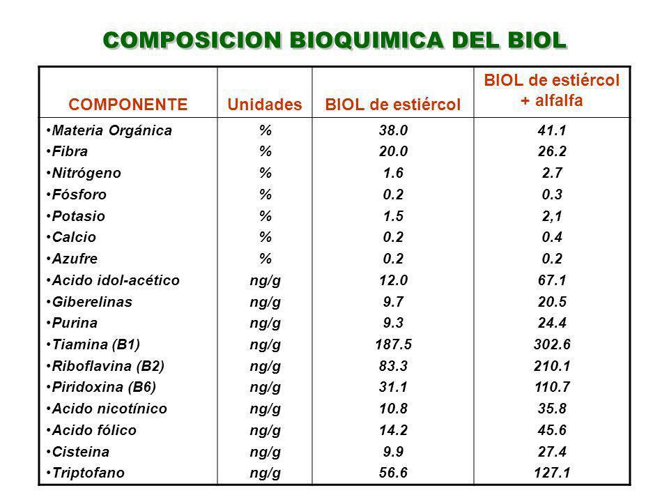 COMPOSICION BIOQUIMICA DEL BIOL COMPONENTEUnidadesBIOL de estiércol BIOL de estiércol + alfalfa Materia Orgánica Fibra Nitrógeno Fósforo Potasio Calci