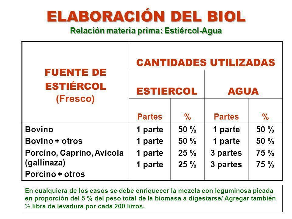 PREPARACIÓN DEL BIOL ENRIQUECIDO INGREDIENTES 40 kilos de estiércol vacuno fresco 4 litros de suero de leche 10 litros de melaza 4 litros de Microorganismos eficientes/ si no hay 500 gramos de levadura de pan 2 kilos de lechugín, alfalfa tierna o azolla - anabaena 2 kilos de ceniza vegetal Sales minerales :