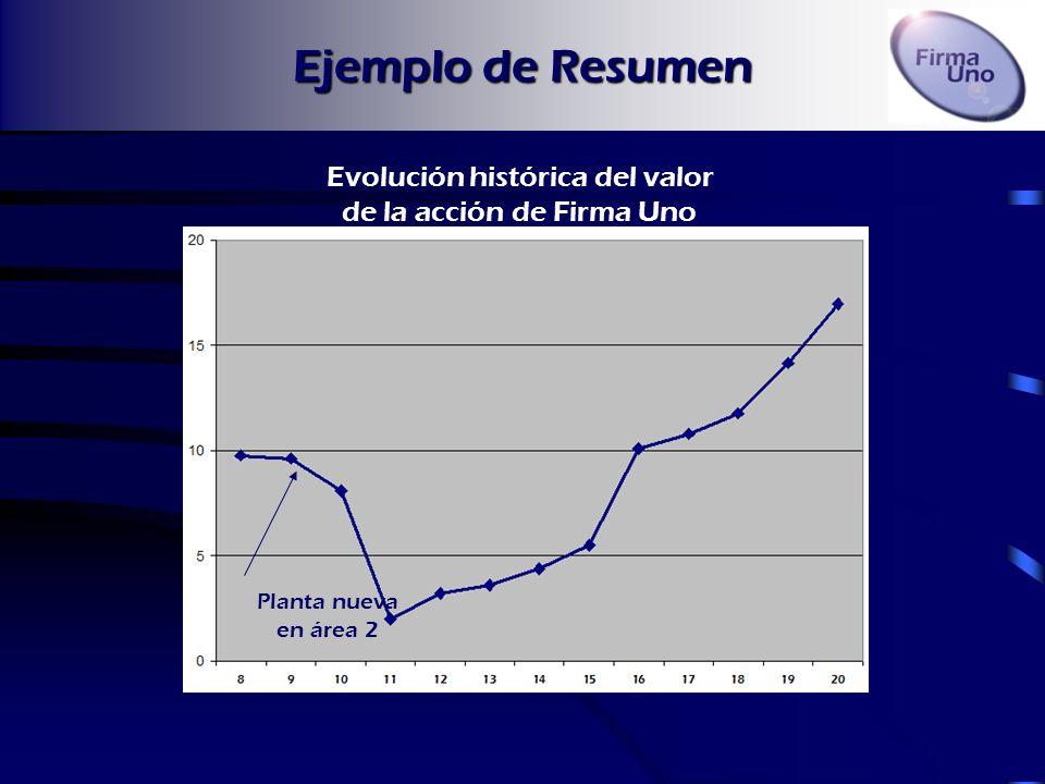 Ejemplo de Resumen Situación InicialSituación Hoy Las ventas de la empresa eran de 15.554 unidades trimestrales. Los ingresos netos de la empresa lleg