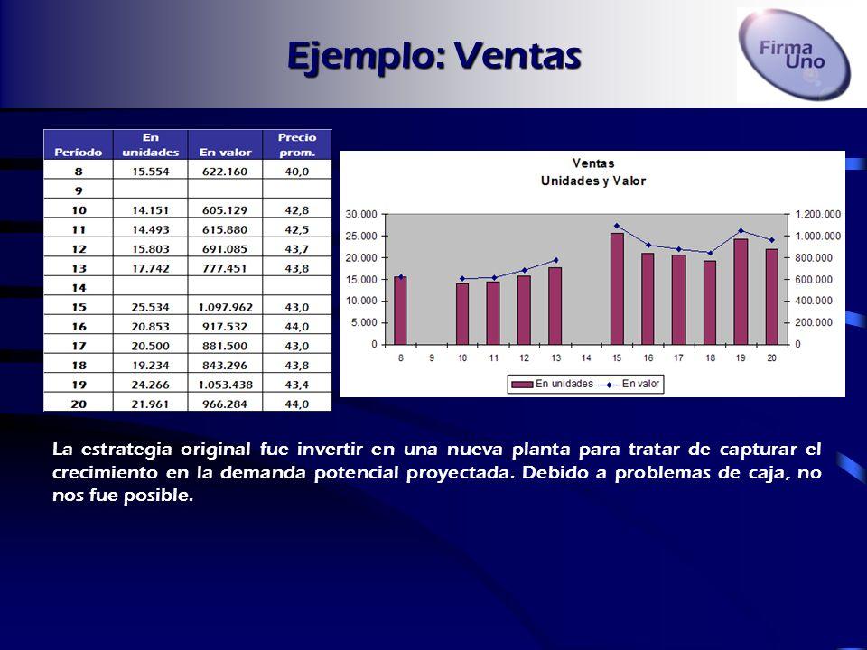 Ejemplo de Resumen Evolución histórica del valor de la acción de Firma Uno Planta nueva en área 2