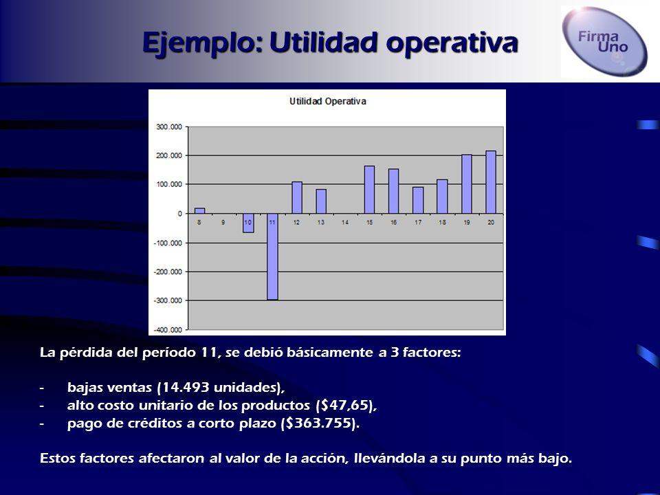 Ejemplo: Caja La empresa tuvo serios problemas de caja hasta el período 16, el cual se financió casi en su totalidad con préstamos a corto plazo. La d