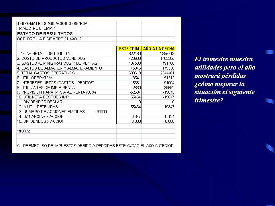 Informe de flujo de Caja muestra 702,099 en efectivo pero estimación indica reducción siguiente trimestre Saldo Neto de Caja negativo requirió pedir u