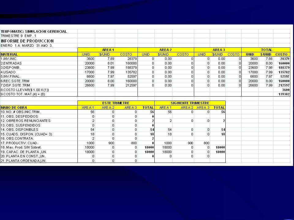 Trimestre 8 Trimestre 9 Aumentaron los ingresos por ventas$622,160$731,800 Disminuyeron los costos de almacenaje$45,846$36,518 Utilidad operativa aume