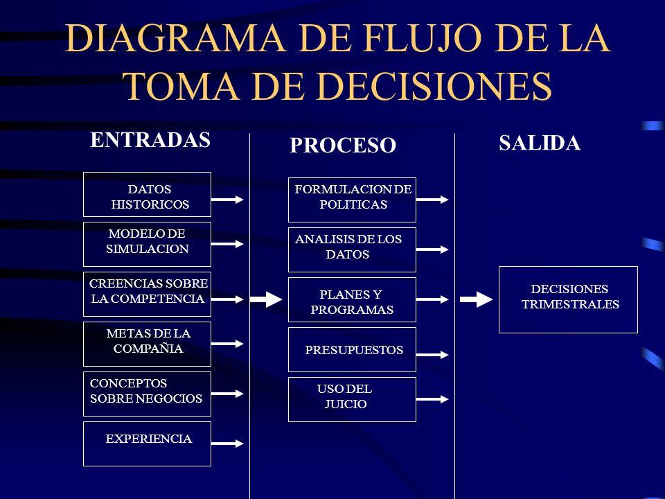 DECISIONES IDEALES Son el resultado de combinar: El análisis de los datos Las técnicas de pronóstico El desarrollo de estrategias La formulación de po