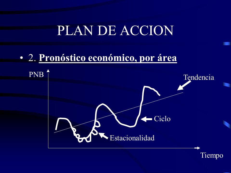 PLAN DE ACCION 2. Pronóstico económico, por área –Suscribirse a Información del Entorno –Las variaciones del PNB real tiene influencia sobre el nivel