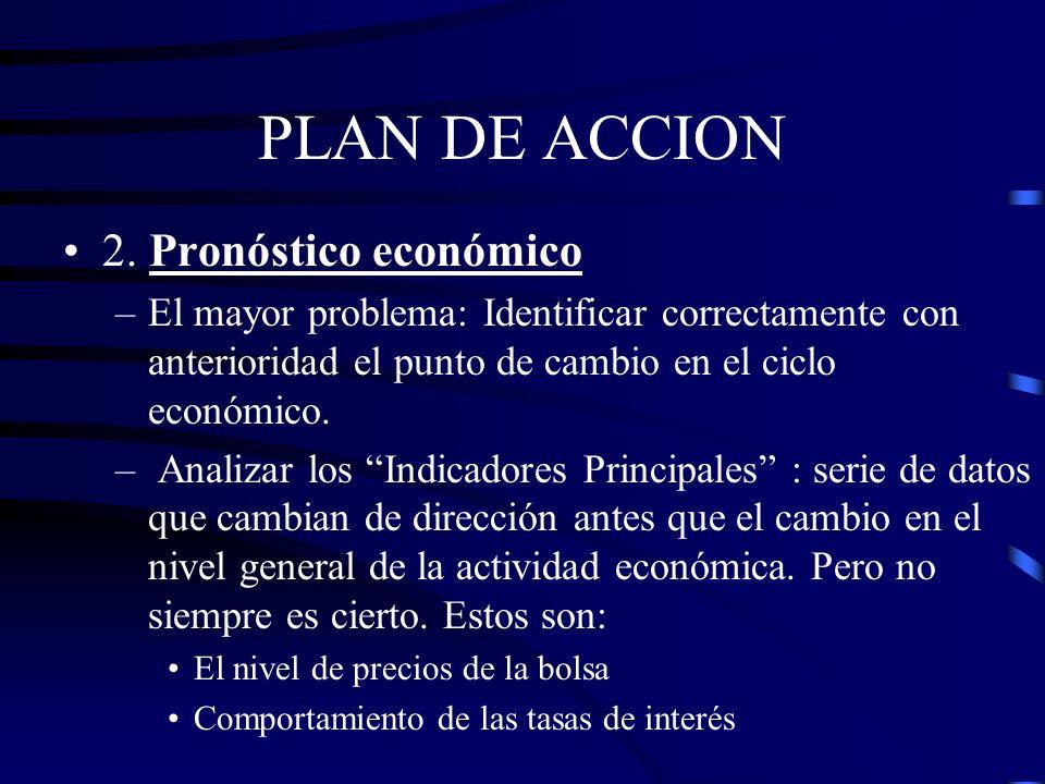 PLAN DE ACCION 2. Pronóstico económico, por área Tendencia Ciclo Estacionalidad PNB Tiempo