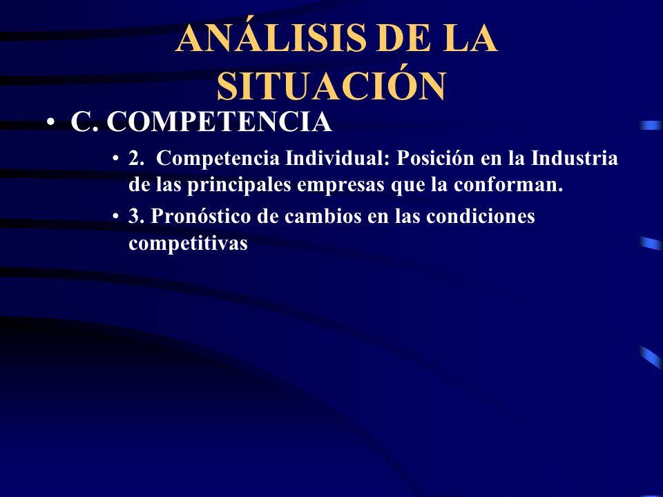 ANÁLISIS DE LA SITUACIÓN C. COMPETENCIA 1. Intra - Industria –Rivalidad entre los competidores existentes –Amenaza de ingreso de nueva competencia en