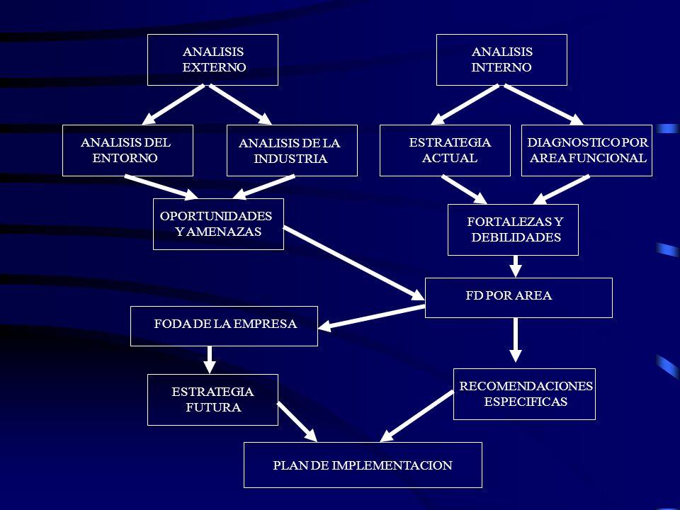 PLAN DE IMPLEMENTACION Plan de Implementación –Actividades Críticas (Qué) –Responsables (Quienes) –Período de Ejecución (Cuándo) –Forma de Ejecución(C
