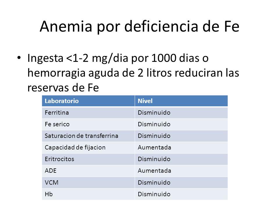 Anemia por deficiencia de Fe Ingesta <1-2 mg/dia por 1000 dias o hemorragia aguda de 2 litros reduciran las reservas de Fe LaboratorioNivel FerritinaD