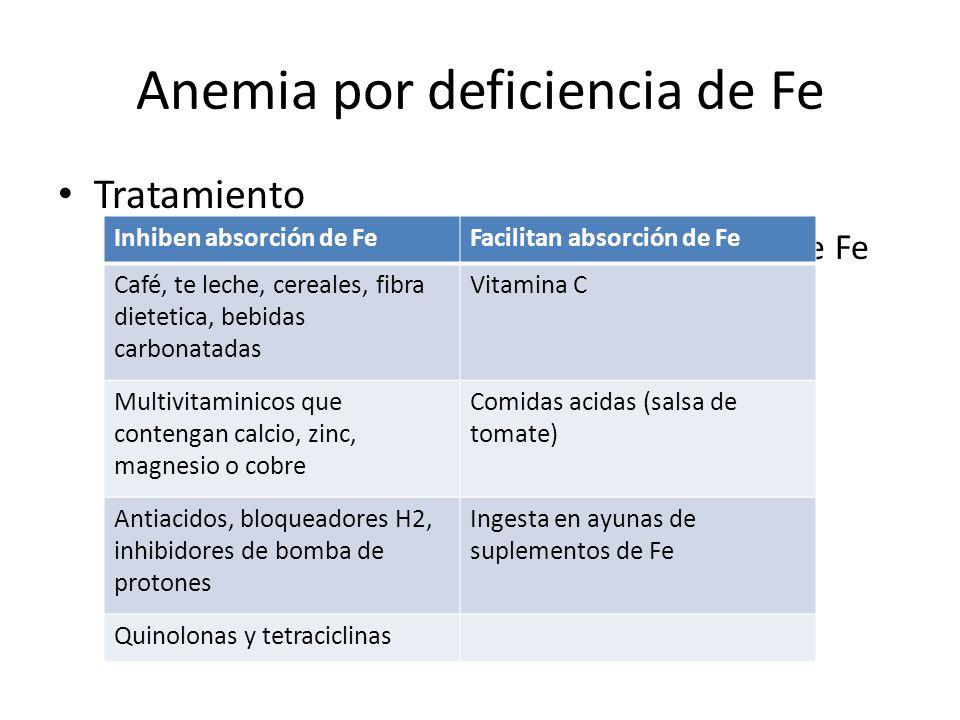 Anemia por deficiencia de Fe Tratamiento – Correccion de la causa de perdida excesiva de Fe – Suplemento oral de Fe Absorcion promedio del 10% 10 mg/d