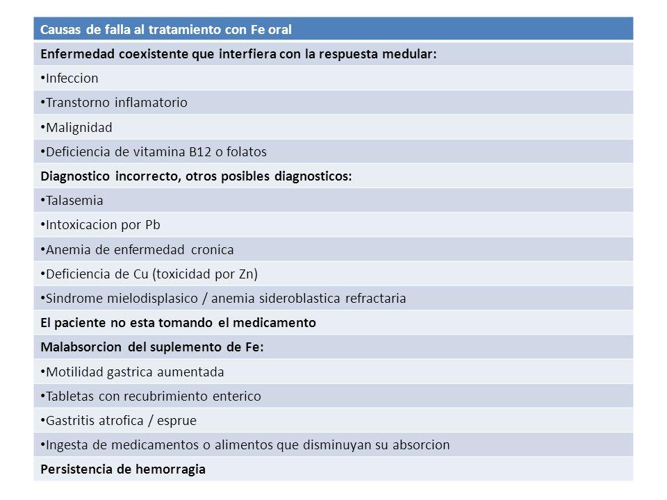 Causas de falla al tratamiento con Fe oral Enfermedad coexistente que interfiera con la respuesta medular: Infeccion Transtorno inflamatorio Malignida
