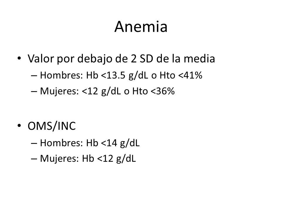 Anemia Valor por debajo de 2 SD de la media – Hombres: Hb <13.5 g/dL o Hto <41% – Mujeres: <12 g/dL o Hto <36% OMS/INC – Hombres: Hb <14 g/dL – Mujere
