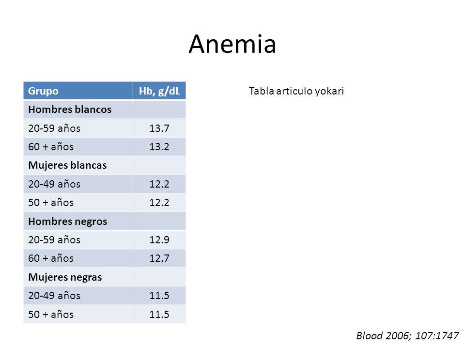 Anemia GrupoHb, g/dL Hombres blancos 20-59 años13.7 60 + años13.2 Mujeres blancas 20-49 años12.2 50 + años12.2 Hombres negros 20-59 años12.9 60 + años