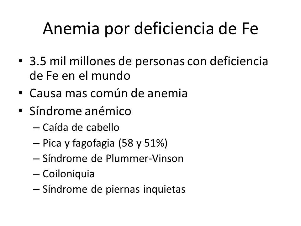 Anemia por deficiencia de Fe 3.5 mil millones de personas con deficiencia de Fe en el mundo Causa mas común de anemia Síndrome anémico – Caída de cabe