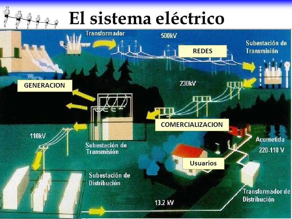 El sistema eléctrico GENERACION REDES Usuarios COMERCIALIZACION