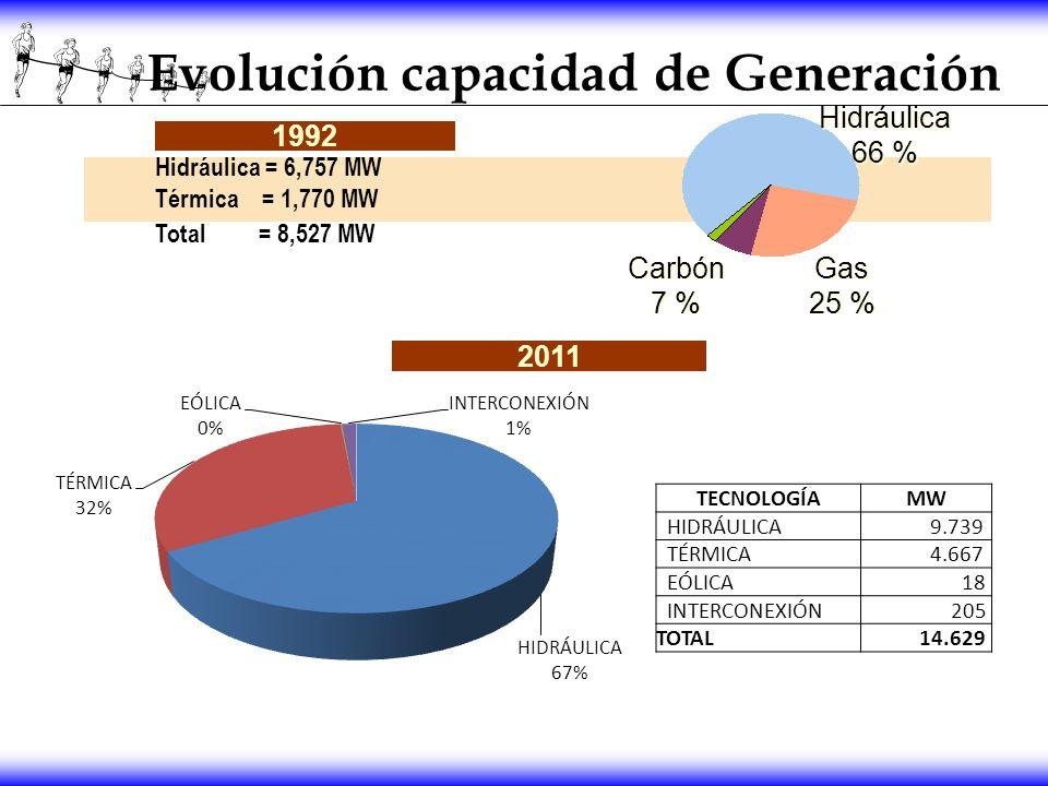 TECNOLOGÍAMW HIDRÁULICA 9.739 TÉRMICA 4.667 EÓLICA 18 INTERCONEXIÓN 205 TOTAL 14.629 Hidráulica 66 % Hidráulica 66 % Carbón 7 % Carbón 7 % Gas 25 % Ga