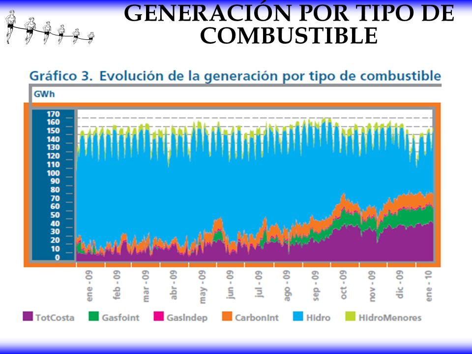 GENERACIÓN POR TIPO DE COMBUSTIBLE