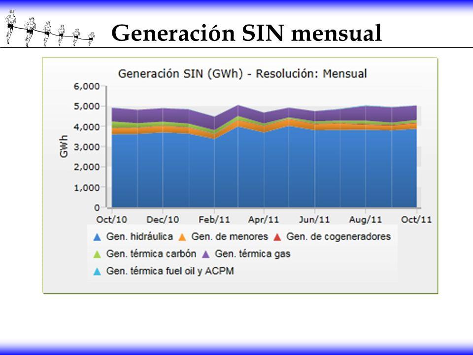 Generación SIN mensual