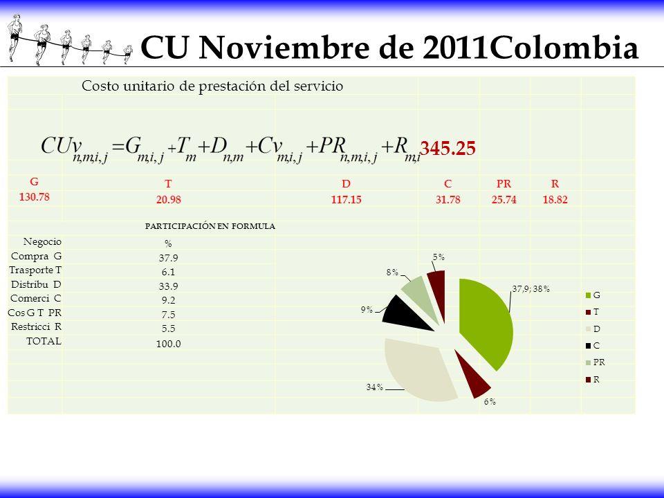 CU Noviembre de 2011Colombia Costo unitario de prestación del servicio 345.25 G TDCPRR 130.78 20.98117.1531.7825.7418.82 PARTICIPACIÓN EN FORMULA Nego