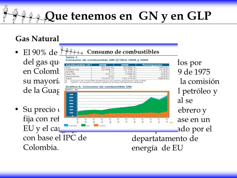Que tenemos en GN y en GLP Gas Natural El 90% de la producción del gas que se consume en Colombia proviene en su mayoría de los posos de la Guagira y