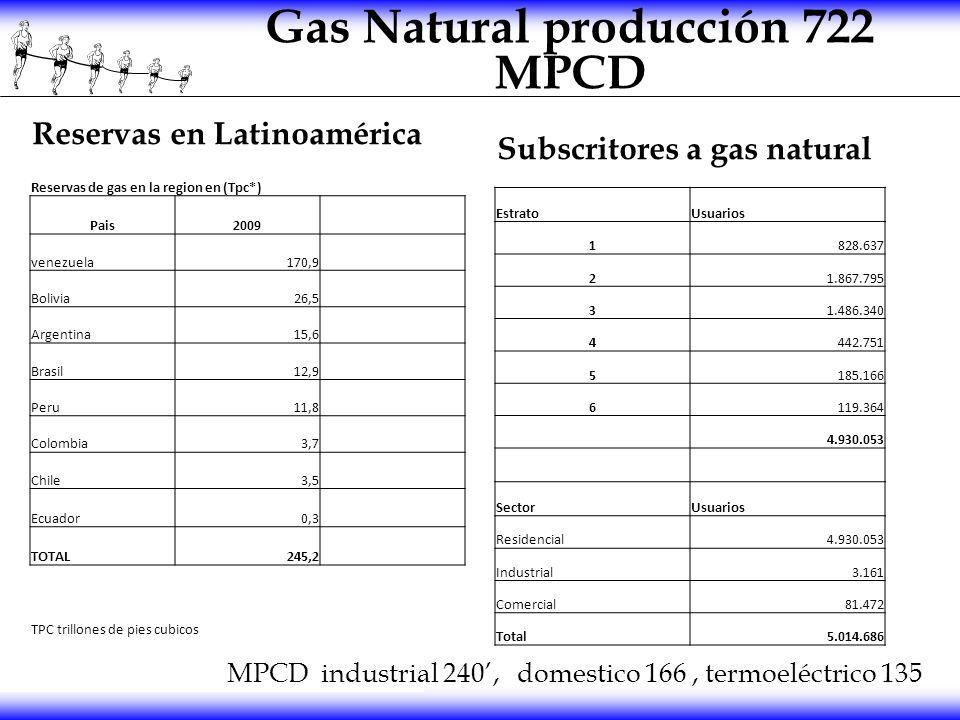 Gas Natural producción 722 MPCD Reservas en Latinoamérica Subscritores a gas natural EstratoUsuarios 1828.637 21.867.795 31.486.340 4442.751 5185.166