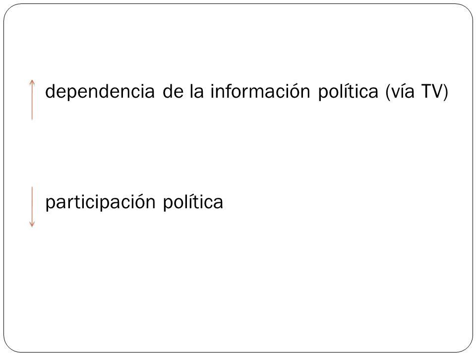 dependencia de la información política (vía TV) participación política